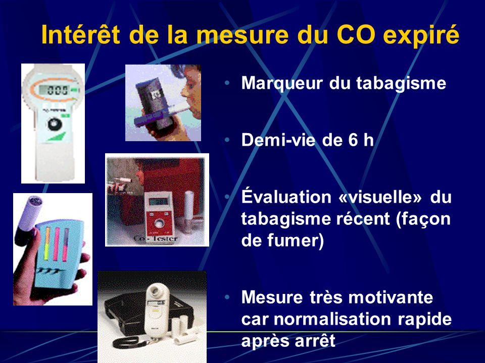 Intérêt de la mesure du CO expiré Marqueur du tabagisme Demi-vie de 6 h Évaluation «visuelle» du tabagisme récent (façon de fumer) Mesure très motivan