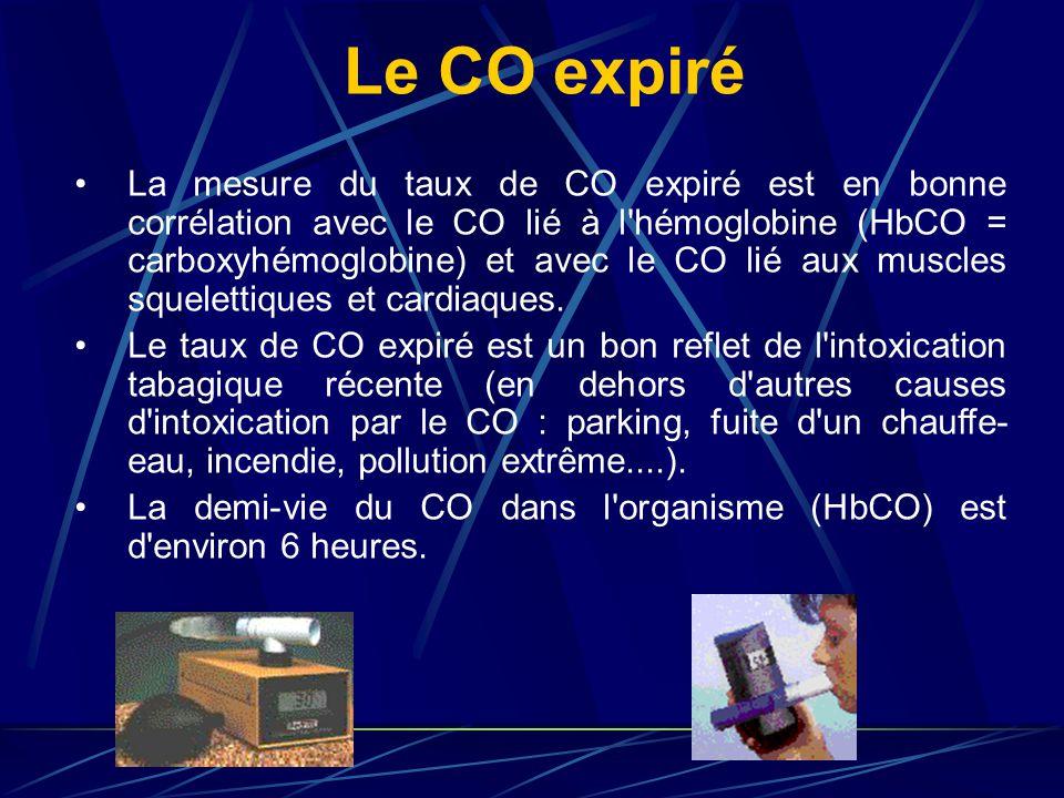 La mesure du taux de CO expiré est en bonne corrélation avec le CO lié à l hémoglobine (HbCO = carboxyhémoglobine) et avec le CO lié aux muscles squelettiques et cardiaques.