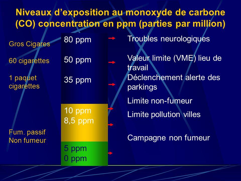 Niveaux dexposition au monoxyde de carbone (CO) concentration en ppm (parties par million) Troubles neurologiques Valeur limite (VME) lieu de travail