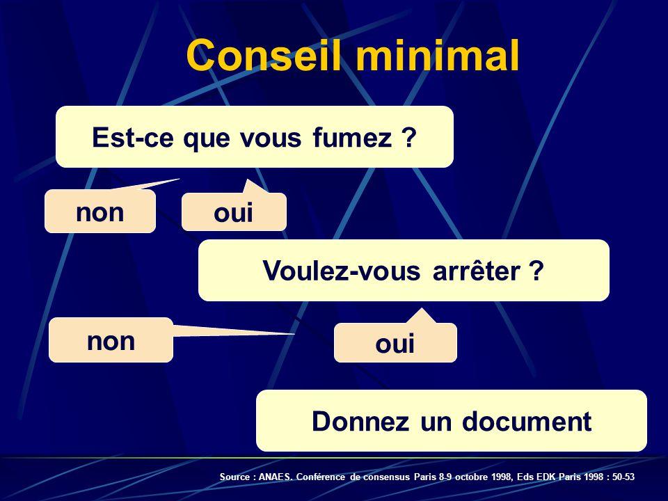 Conseil minimal Est-ce que vous fumez ? Voulez-vous arrêter ? oui non Donnez un document oui Source : ANAES. Conférence de consensus Paris 8-9 octobre