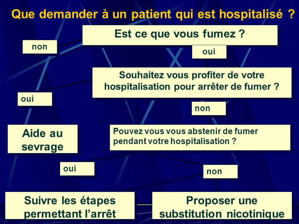 Que demander à un patient qui est hospitalisé .non Est ce que vous fumez .