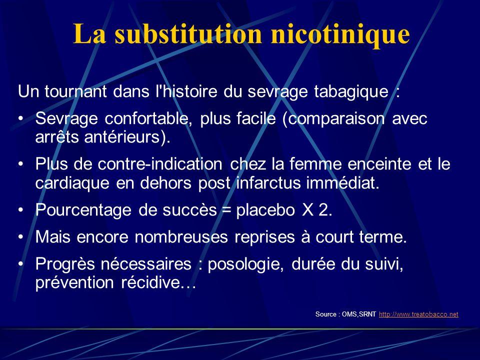 La substitution nicotinique Un tournant dans l histoire du sevrage tabagique : Sevrage confortable, plus facile (comparaison avec arrêts antérieurs).