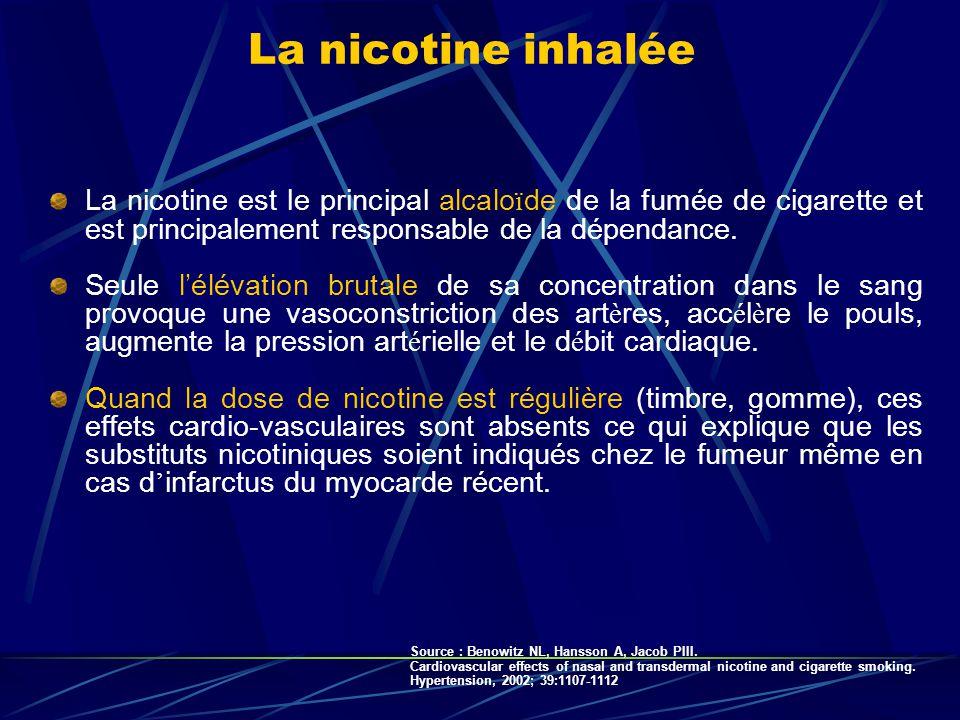 La nicotine est le principal alcalo ï de de la fumée de cigarette et est principalement responsable de la dépendance. Seule lélévation brutale de sa c