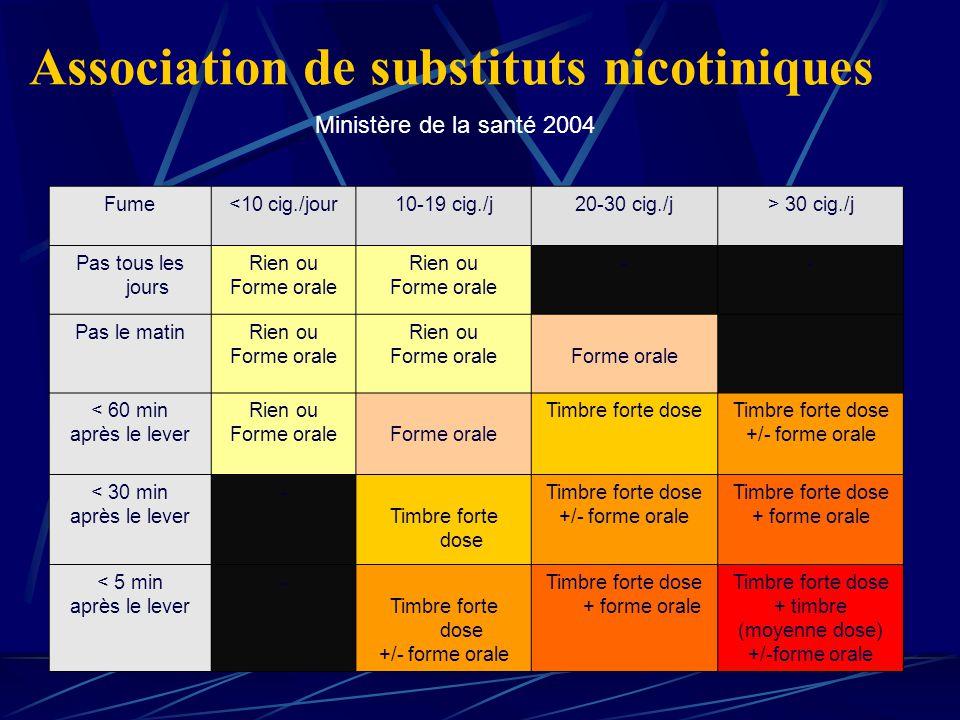 Association de substituts nicotiniques Fume<10 cig./jour10-19 cig./j20-30 cig./j> 30 cig./j Pas tous les jours Rien ou Forme orale Rien ou Forme orale