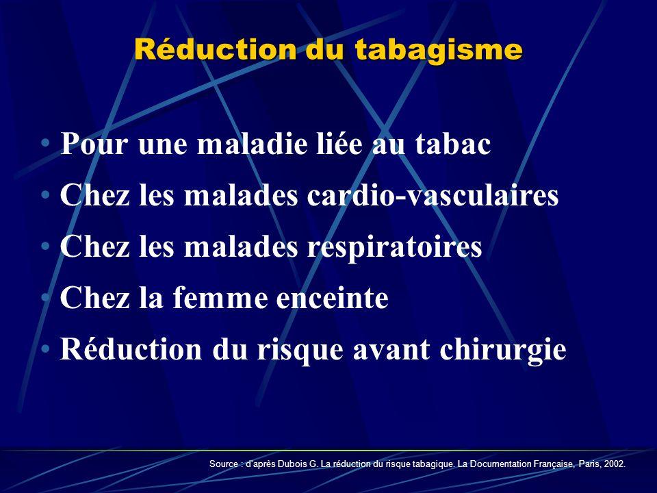 Pour une maladie liée au tabac Chez les malades cardio-vasculaires Chez les malades respiratoires Chez la femme enceinte Réduction du risque avant chirurgie Réduction du tabagisme Source : daprès Dubois G.
