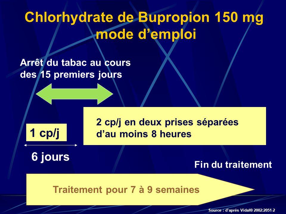 Chlorhydrate de Bupropion 150 mg mode demploi Traitement pour 7 à 9 semaines 1 cp/j 2 cp/j en deux prises séparées dau moins 8 heures 6 jours Fin du traitement Arrêt du tabac au cours des 15 premiers jours Source : daprès Vidal® 2002:2051-2
