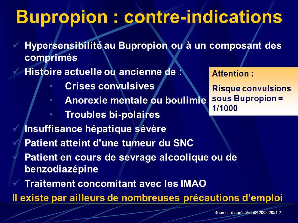 Bupropion : contre-indications Hypersensibilité au Bupropion ou à un composant des comprimés Histoire actuelle ou ancienne de : Crises convulsives Ano
