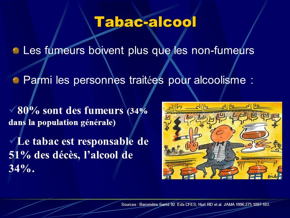 Tabac-alcool Les fumeurs boivent plus que les non-fumeurs Parmi les personnes trait é es pour alcoolisme : Sources : Baromètre Santé 92. Eds CFES; Hur