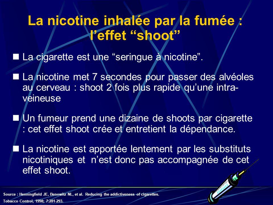 La nicotine inhalée par la fumée : leffet shoot La cigarette est une seringue à nicotine. La nicotine met 7 secondes pour passer des alvéoles au cerve
