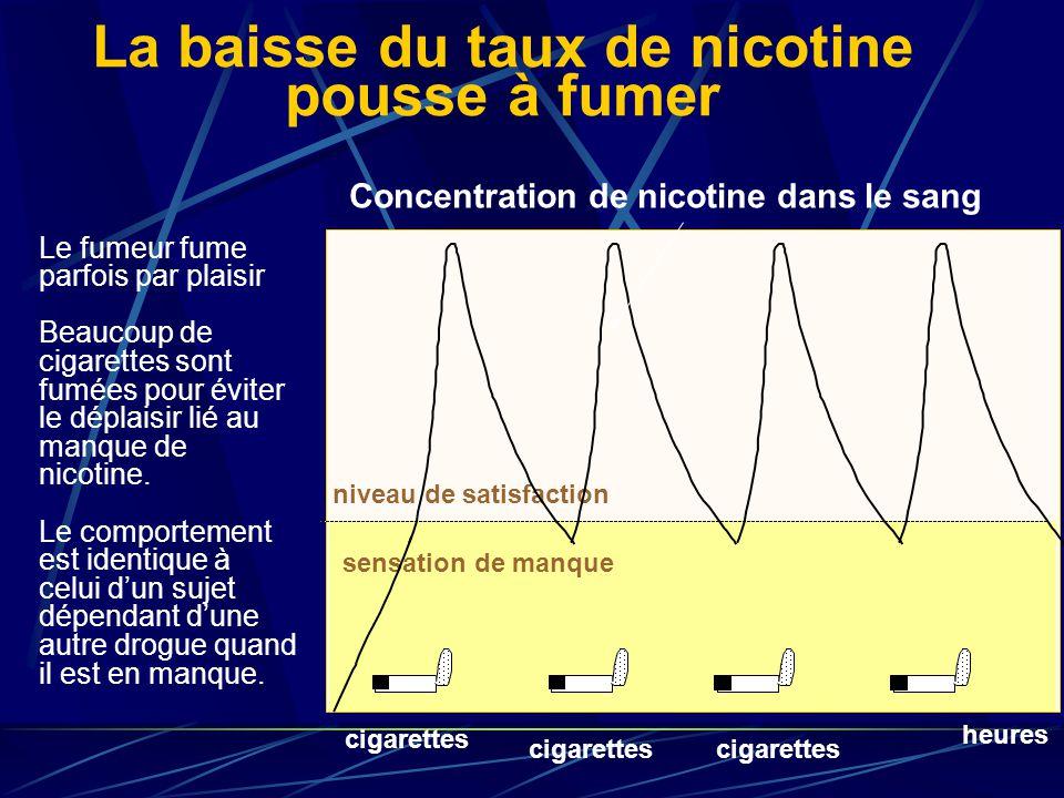 La baisse du taux de nicotine pousse à fumer heures niveau de satisfaction sensation de manque cigarettes Le fumeur fume parfois par plaisir Beaucoup de cigarettes sont fumées pour éviter le déplaisir lié au manque de nicotine.