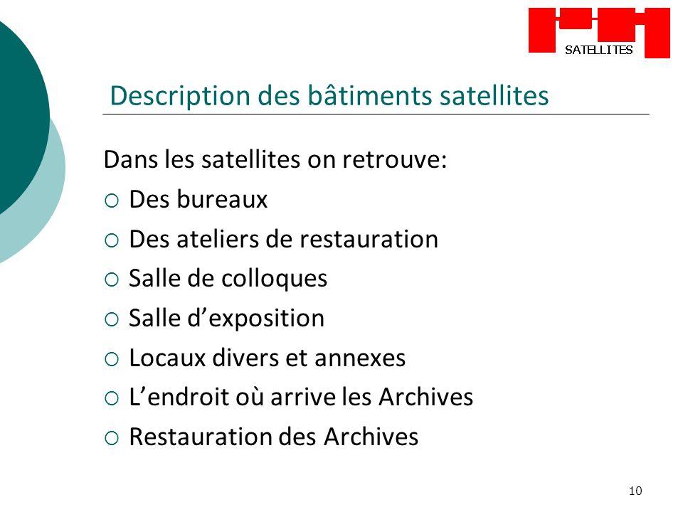 10 Description des bâtiments satellites Dans les satellites on retrouve: Des bureaux Des ateliers de restauration Salle de colloques Salle dexposition