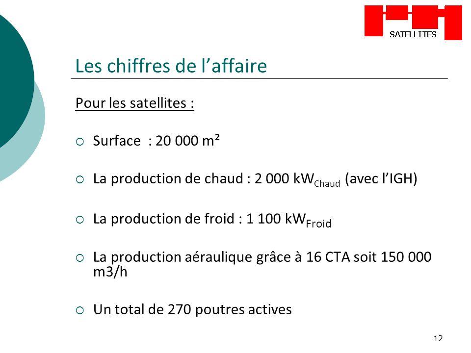 12 Les chiffres de laffaire Pour les satellites : Surface : 20 000 m² La production de chaud : 2 000 kW Chaud (avec lIGH) La production de froid : 1 1