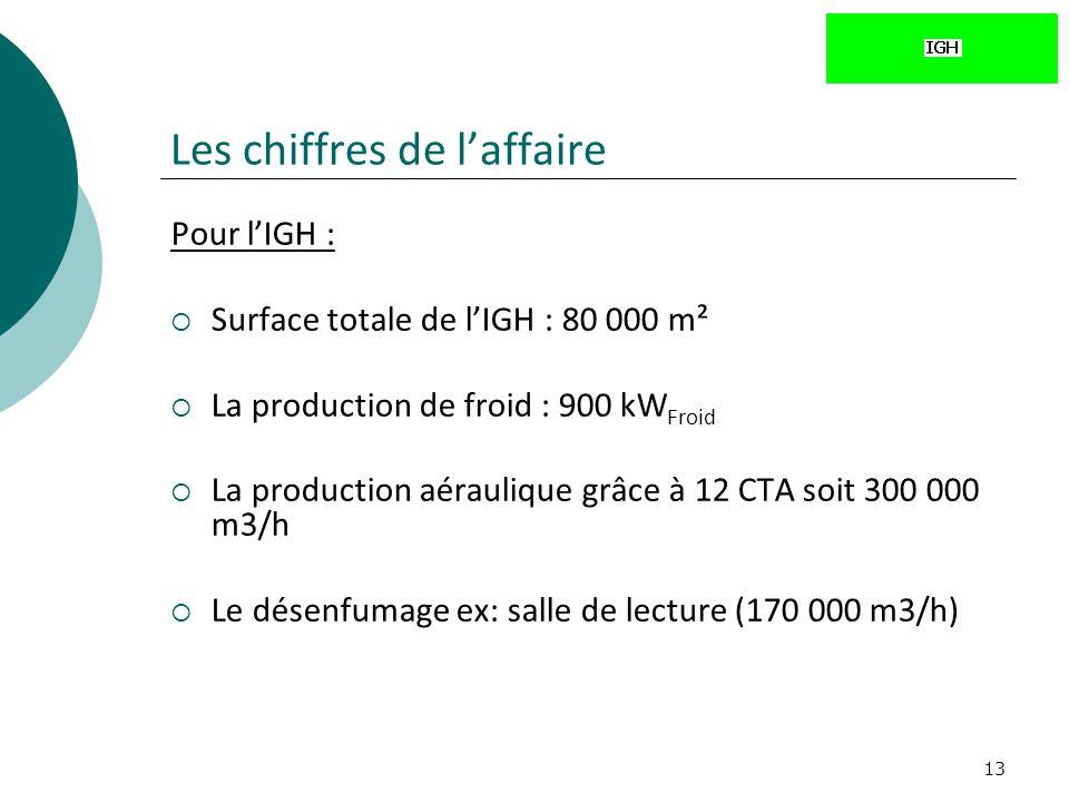 13 Pour lIGH : Surface totale de lIGH : 80 000 m² La production de froid : 900 kW Froid La production aéraulique grâce à 12 CTA soit 300 000 m3/h Le d