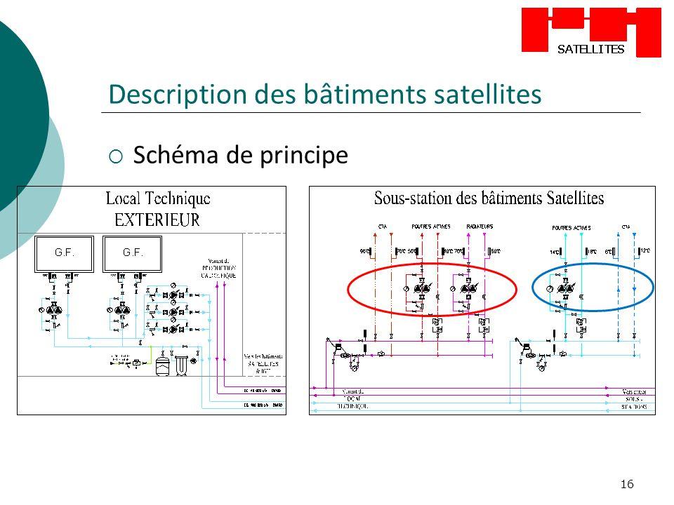 16 Description des bâtiments satellites Schéma de principe