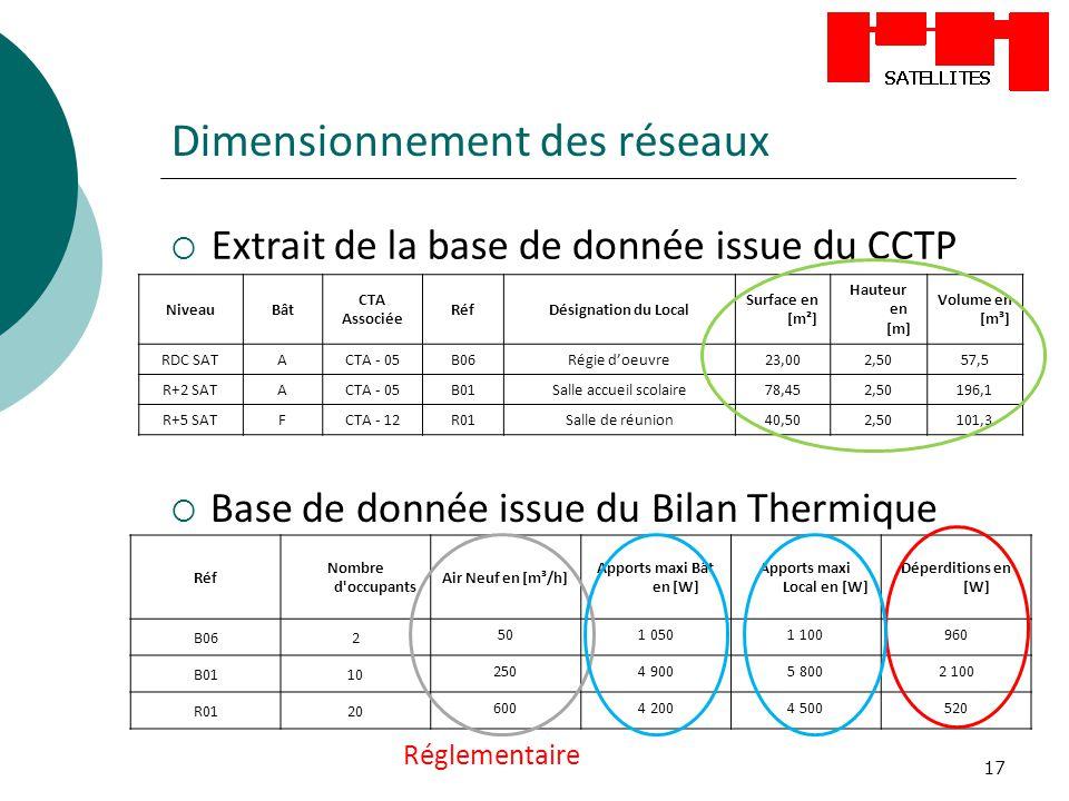 17 Dimensionnement des réseaux NiveauBât CTA Associée RéfDésignation du Local Surface en [m²] Hauteur en [m] Volume en [m³] RDC SATACTA - 05B06Régie d