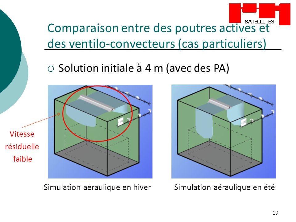 19 Comparaison entre des poutres actives et des ventilo-convecteurs (cas particuliers) Solution initiale à 4 m (avec des PA) Simulation aéraulique en