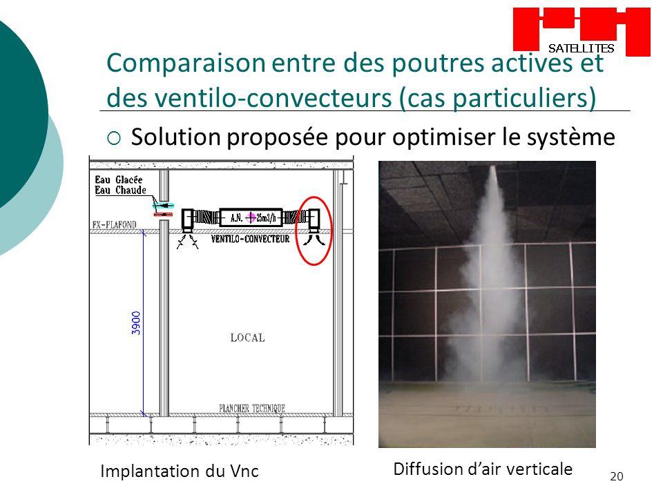 20 Comparaison entre des poutres actives et des ventilo-convecteurs (cas particuliers) Solution proposée pour optimiser le système Implantation du Vnc