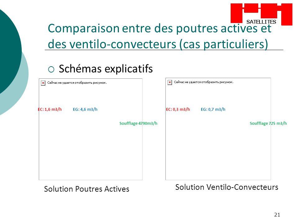 21 Comparaison entre des poutres actives et des ventilo-convecteurs (cas particuliers) Schémas explicatifs Solution Poutres Actives Solution Ventilo-C