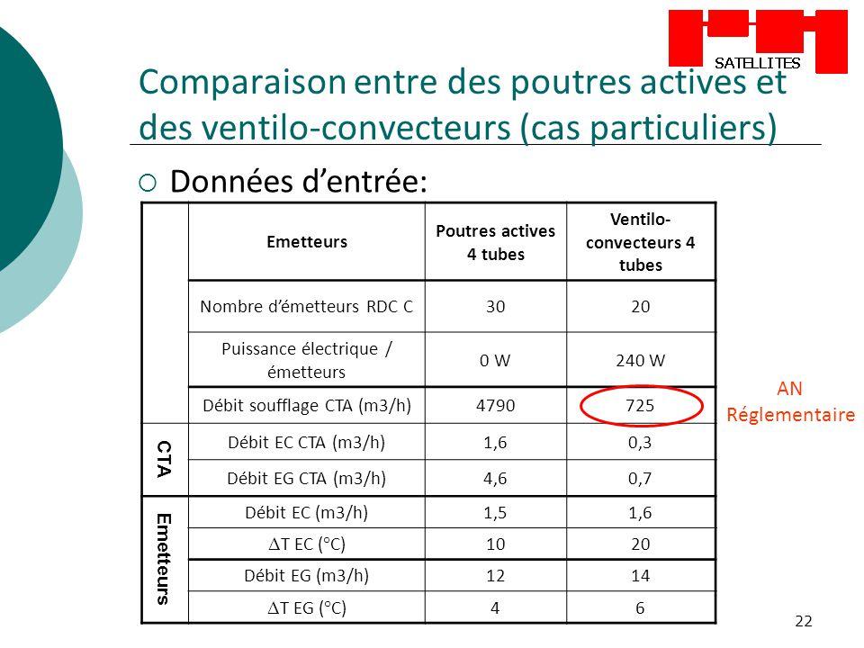 22 Comparaison entre des poutres actives et des ventilo-convecteurs (cas particuliers) Données dentrée: Emetteurs Poutres actives 4 tubes Ventilo- con
