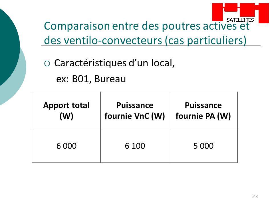 23 Comparaison entre des poutres actives et des ventilo-convecteurs (cas particuliers) Caractéristiques dun local, ex: B01, Bureau Apport total (W) Pu