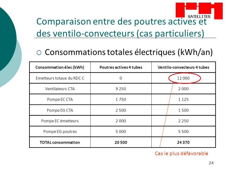 24 Comparaison entre des poutres actives et des ventilo-convecteurs (cas particuliers) Consommations totales électriques (kWh/an) Consommation élec (k