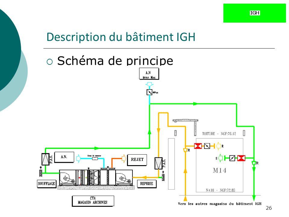 26 Description du bâtiment IGH Schéma de principe