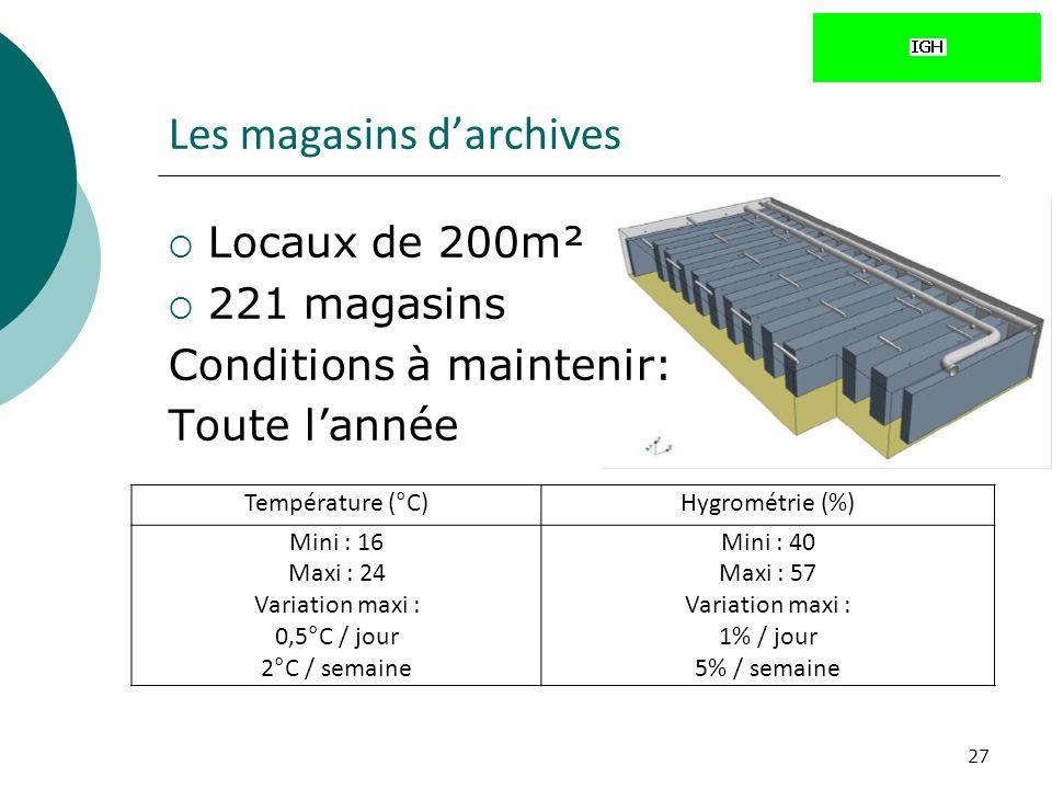 27 Les magasins darchives Locaux de 200m² 221 magasins Conditions à maintenir: Toute lannée Température (°C)Hygrométrie (%) Mini : 16 Maxi : 24 Variat