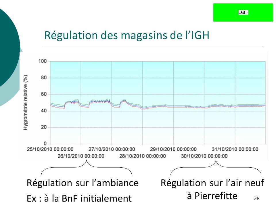 28 Régulation des magasins de lIGH Régulation sur lambiance Ex : à la BnF initialement Régulation sur lair neuf à Pierrefitte