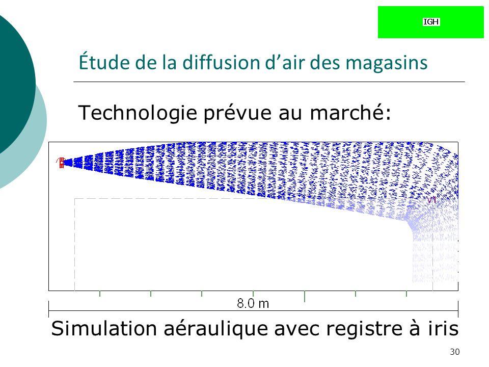 30 Étude de la diffusion dair des magasins Technologie prévue au marché: Simulation aéraulique avec registre à iris