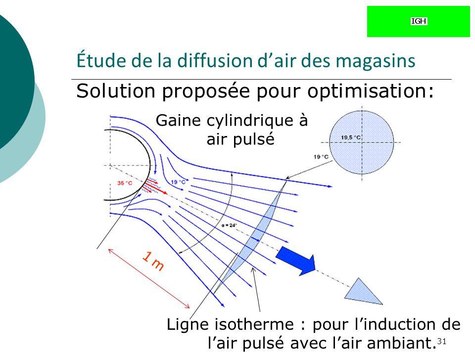 31 Étude de la diffusion dair des magasins Ligne isotherme : pour linduction de lair pulsé avec lair ambiant. Solution proposée pour optimisation: Gai