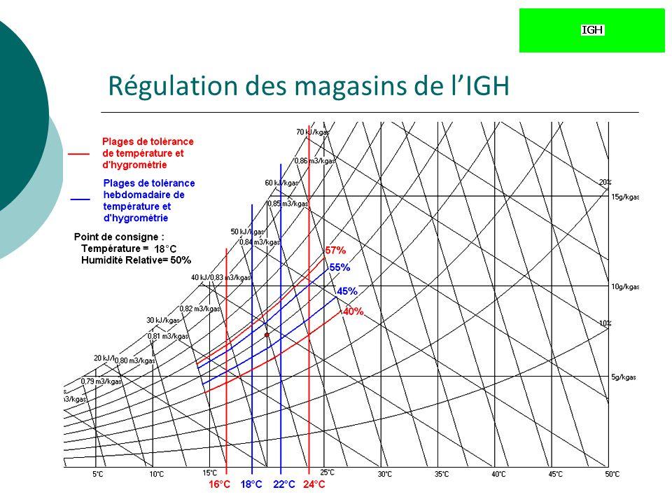 34 Régulation des magasins de lIGH