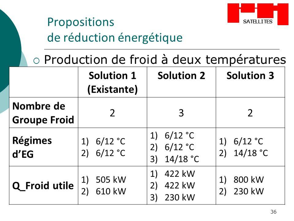 36 Propositions de réduction énergétique Production de froid à deux températures Solution 1 (Existante) Solution 2Solution 3 Nombre de Groupe Froid 23