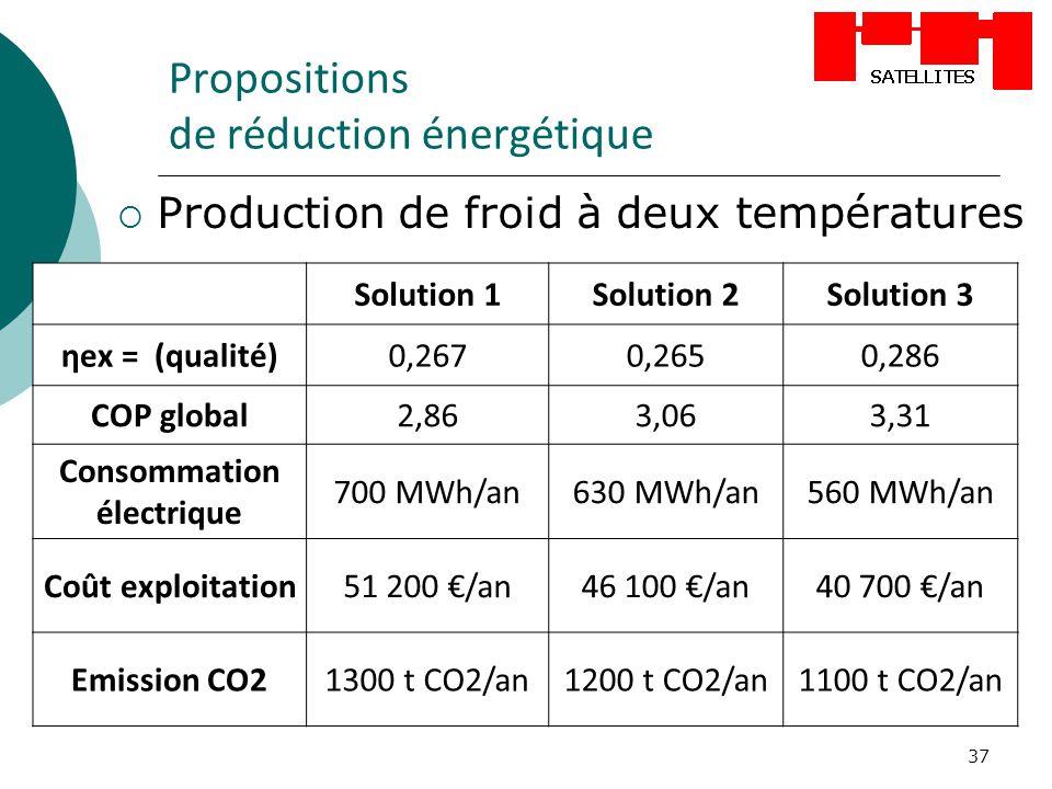 37 Propositions de réduction énergétique Production de froid à deux températures Solution 1Solution 2Solution 3 ηex = (qualité)0,2670,2650,286 COP glo