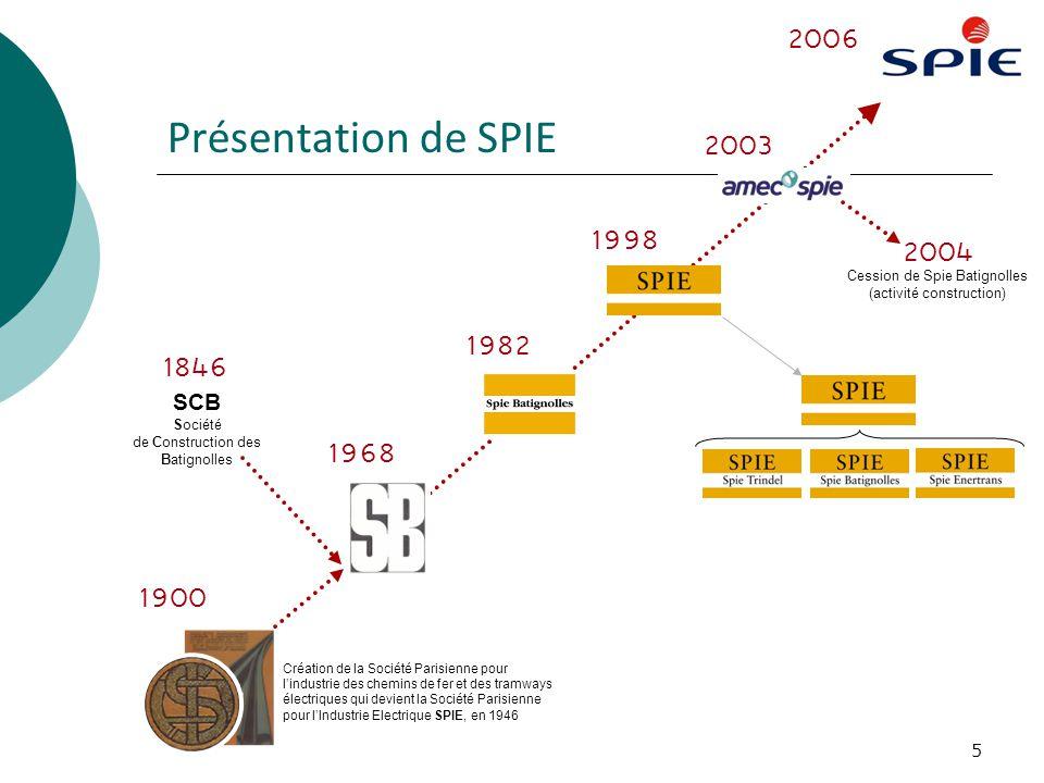 5 Présentation de SPIE 1900 1968 1998 2003 2006 1982 Création de la Société Parisienne pour lindustrie des chemins de fer et des tramways électriques