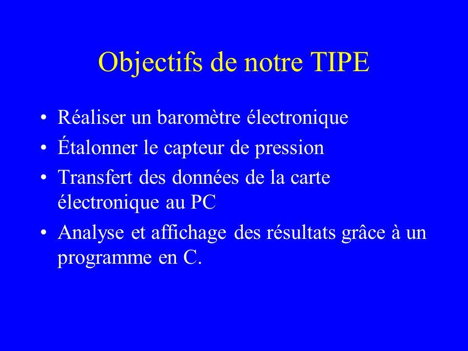 Objectifs de notre TIPE Réaliser un baromètre électronique Étalonner le capteur de pression Transfert des données de la carte électronique au PC Analy