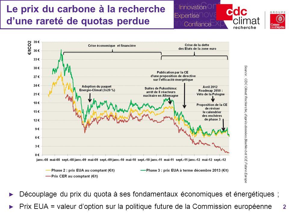 Le prix du carbone à la recherche dune rareté de quotas perdue Découplage du prix du quota à ses fondamentaux économiques et énergétiques ; Prix EUA =
