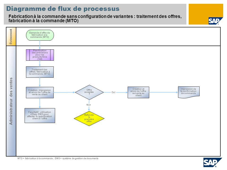 Diagramme de flux de processus Fabrication à la commande sans configuration de variantes : traitement des offres, fabrication à la commande (MTO) Administrateur des ventes Événement Offre acceptée .