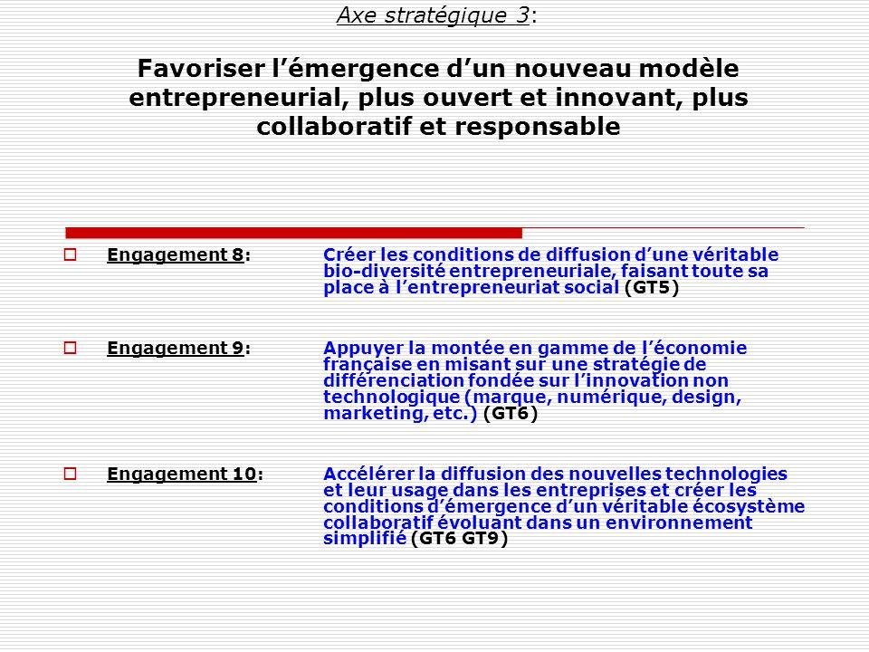 Axe stratégique 3: Favoriser lémergence dun nouveau modèle entrepreneurial, plus ouvert et innovant, plus collaboratif et responsable Engagement 8:Créer les conditions de diffusion dune véritable bio-diversité entrepreneuriale, faisant toute sa place à lentrepreneuriat social (GT5) Engagement 9:Appuyer la montée en gamme de léconomie française en misant sur une stratégie de différenciation fondée sur linnovation non technologique (marque, numérique, design, marketing, etc.) (GT6) Engagement 10:Accélérer la diffusion des nouvelles technologies et leur usage dans les entreprises et créer les conditions démergence dun véritable écosystème collaboratif évoluant dans un environnement simplifié (GT6 GT9)
