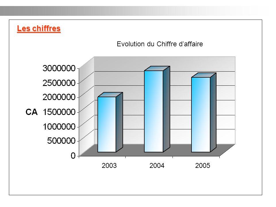 200320052004 Evolution du Chiffre daffaire Les chiffres