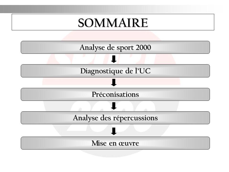 SOMMAIRE Analyse de sport 2000 Diagnostique de lUC Préconisations Analyse des répercussions Mise en œuvre