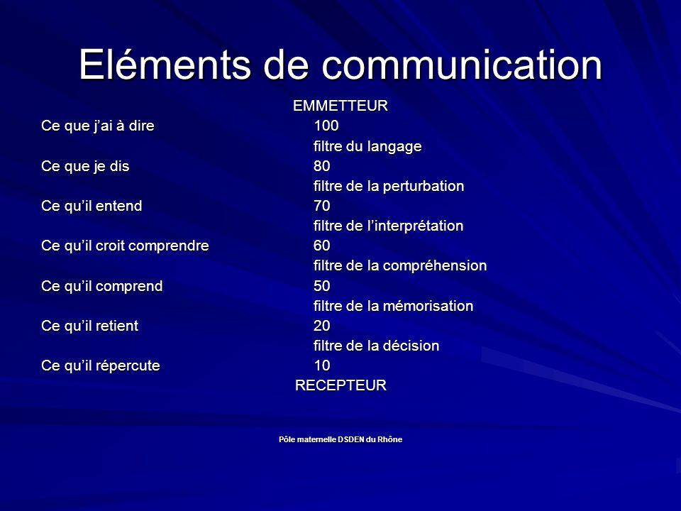Eléments de communication EMMETTEUR Ce que jai à dire100 filtre du langage Ce que je dis 80 filtre de la perturbation Ce quil entend70 filtre de linterprétation Ce quil croit comprendre60 filtre de la compréhension Ce quil comprend50 filtre de la mémorisation Ce quil retient20 filtre de la décision Ce quil répercute10 RECEPTEUR Pôle maternelle DSDEN du Rhône