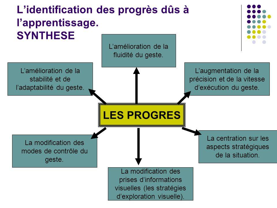 Lidentification des progrès dûs à lapprentissage. SYNTHESE LES PROGRES Lamélioration de la stabilité et de ladaptabilité du geste. Laugmentation de la