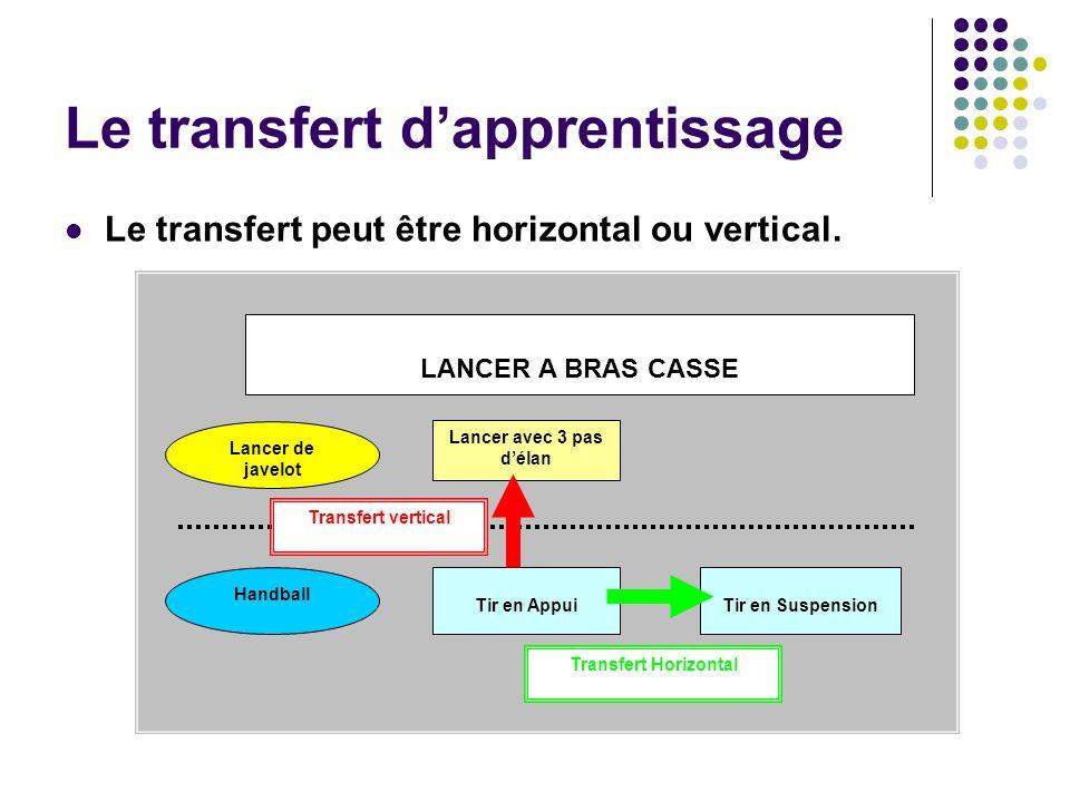 Le transfert dapprentissage Le transfert peut être horizontal ou vertical. Lancer avec 3 pas délan Tir en AppuiTir en Suspension Lancer de javelot Han