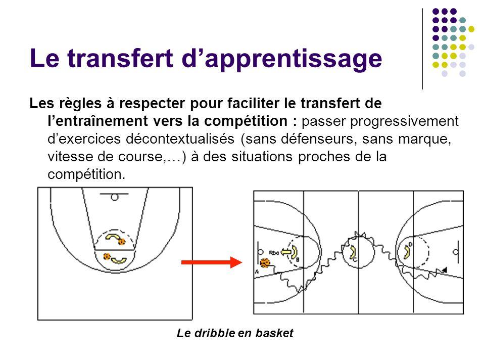 Les règles à respecter pour faciliter le transfert de lentraînement vers la compétition : passer progressivement dexercices décontextualisés (sans déf