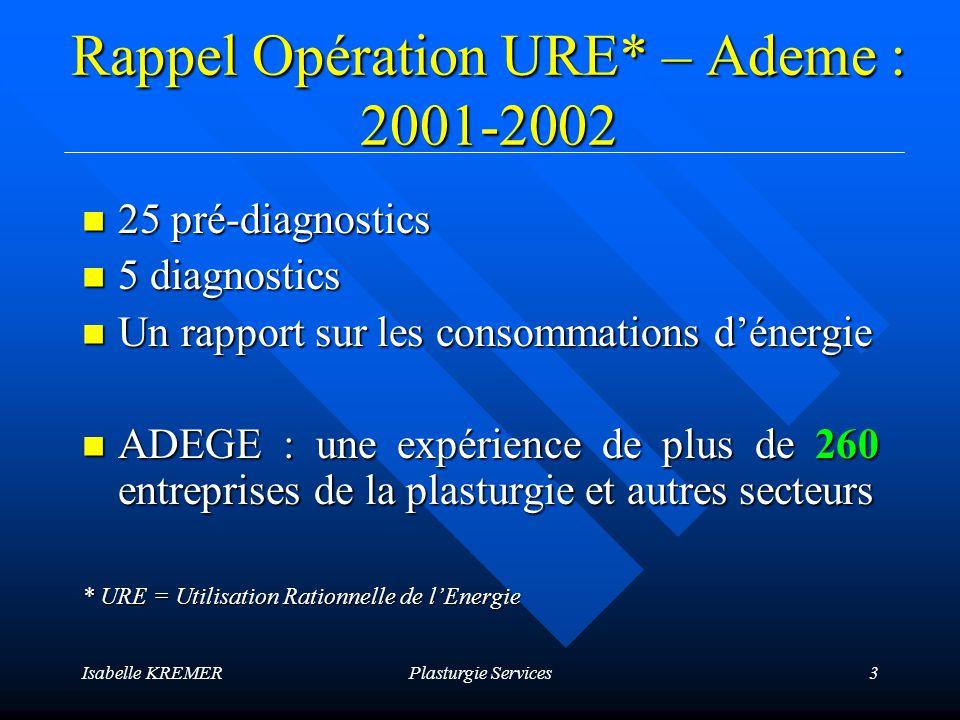Isabelle KREMERPlasturgie Services4 Principaux enseignements de lOpération URE Sources dénergie : Sources dénergie :