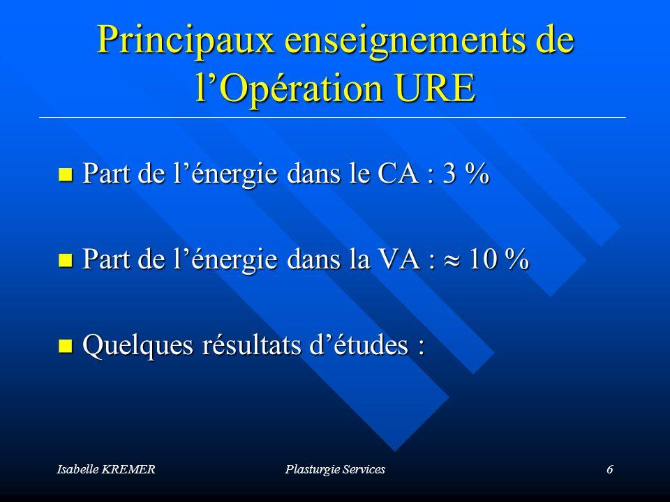 Isabelle KREMERPlasturgie Services7 Entreprises en extrusion : Maxi = 2,3Mini = 0,1 Moyenne = 1,1 kWh/kg ADEGE : Indicateur Energie en Extrusion