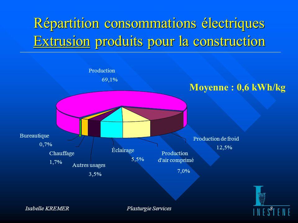 Isabelle KREMERPlasturgie Services9 Entreprises en injection : Maxi = 9,6Mini = 0,9 Moyenne = 3,2 kWh/kg ADEGE : Indicateur Energie en Injection
