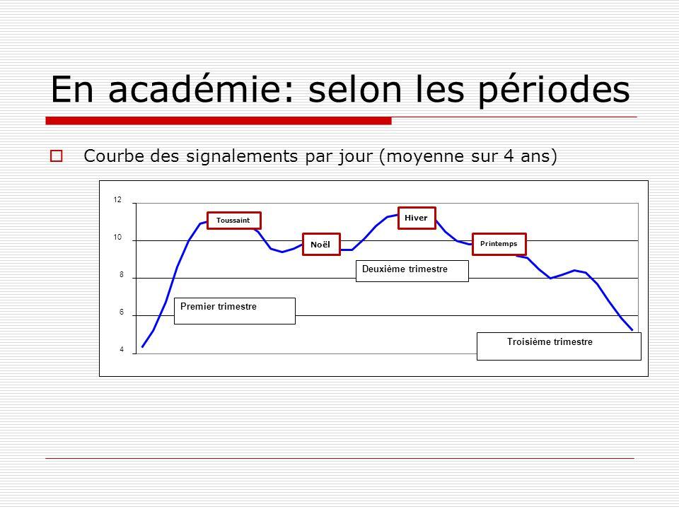 En académie: selon les périodes Courbe des signalements par jour (moyenne sur 4 ans) 4 6 8 10 12 Troisième trimestre Premier trimestre Deuxième trimes