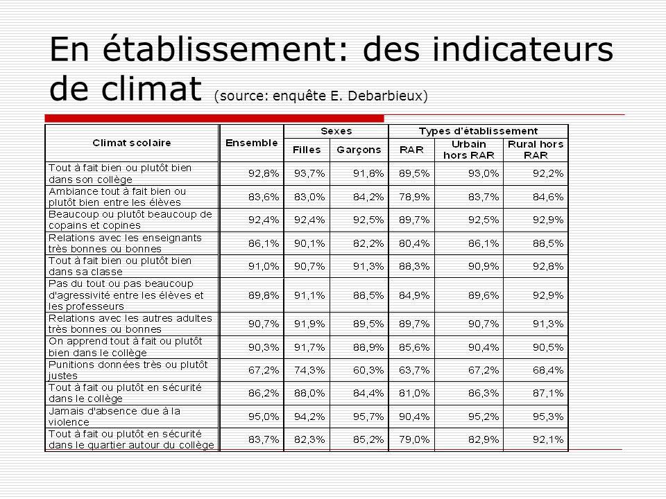 En établissement: des indicateurs de climat (source: enquête E. Debarbieux)