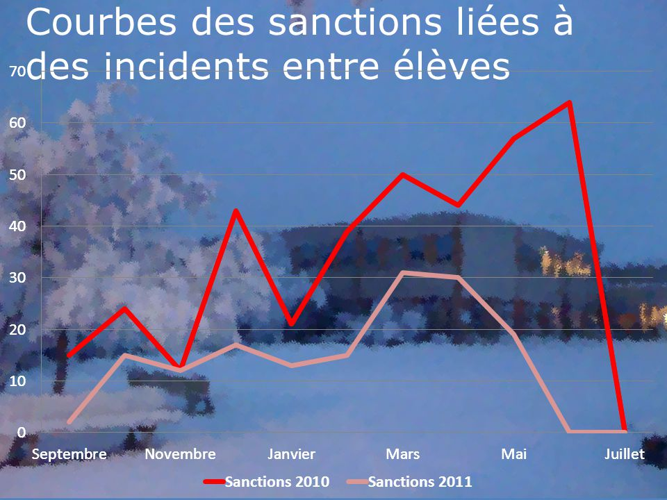 Courbes des sanctions liées à des incidents entre élèves